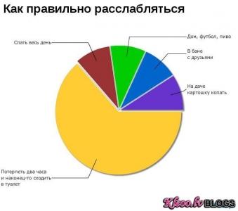 Smieklīgas diagrammas