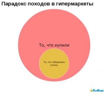 Моменты жизни в графиках